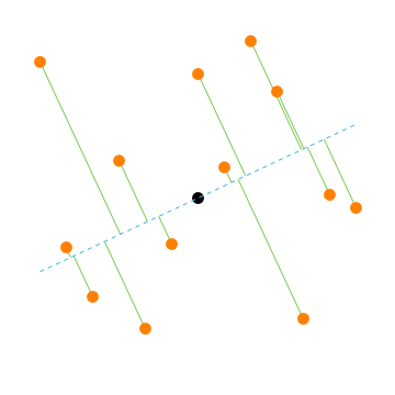 random points on a plane projected onto a diagonal line