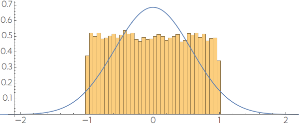 projection along a coordinate direction
